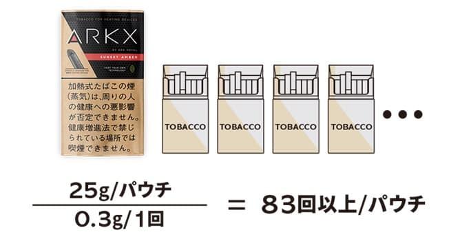 ARK X 専用タバコ葉 全6種類