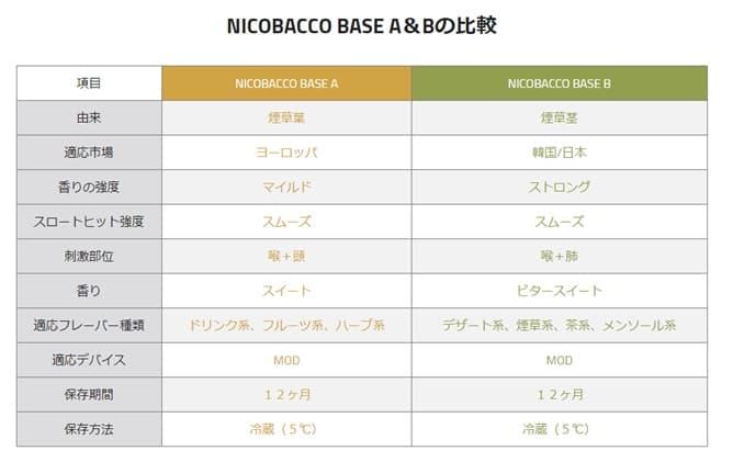 ニコバコベース液 AとBの違い
